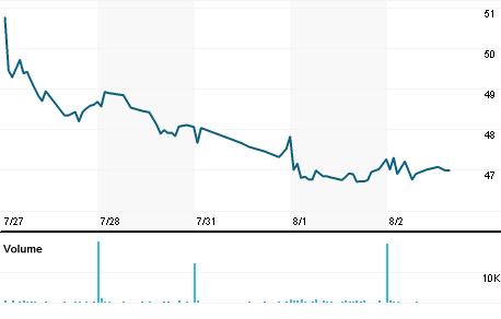 Chart for SYBT.OQ