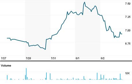 Chart for SYZ.V
