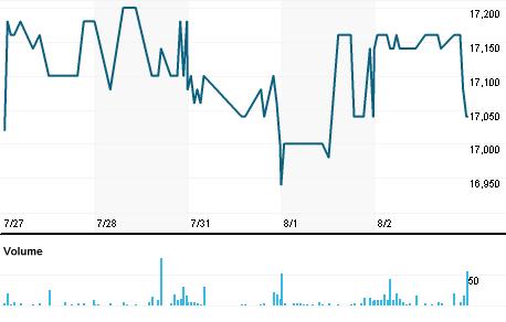 Chart for TABK.PR