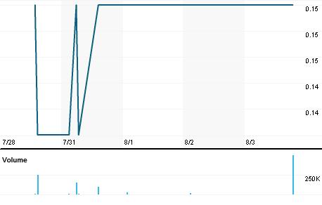 Chart for TAU.AX