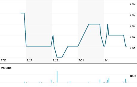 Chart for TAU.V