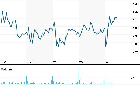 Chart for TBI.N