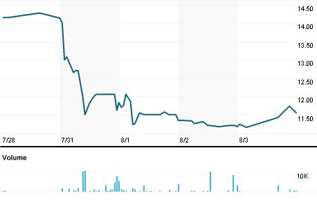 Chart for TBNK.OQ