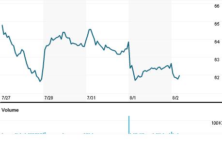 Chart for TCBI.OQ