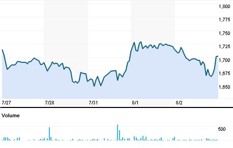 Chart for TCPL.BO