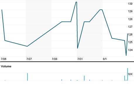 Chart for TCSC.L