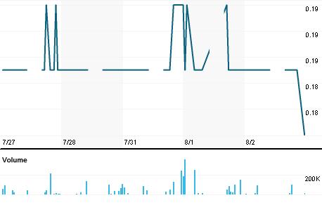Chart for TDMS.KL