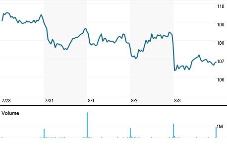 Chart for TEL.OL
