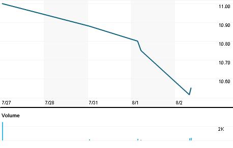 Chart for TELNF.PK