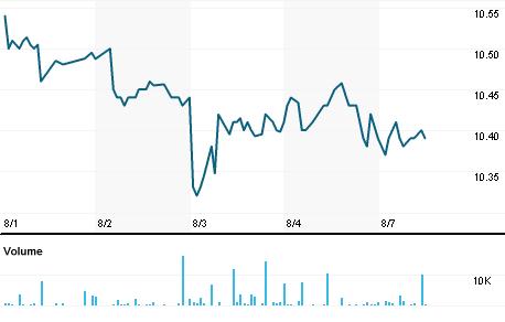 Chart for TELNY.PK