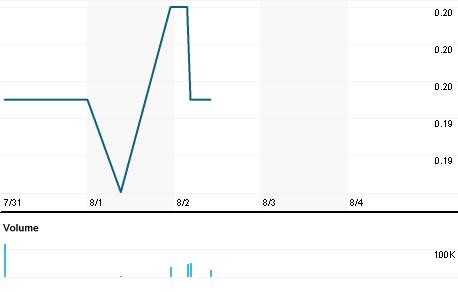 Chart for TEM.V
