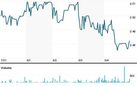 Chart for TEM1V.HE