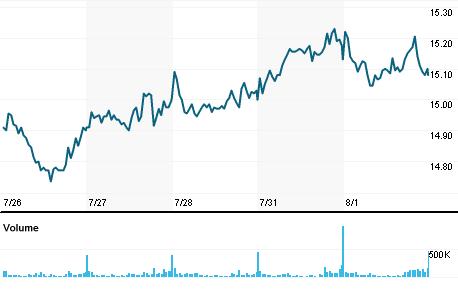 Chart for TENR.MI
