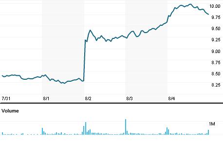Chart for TEVA.N