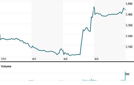 Chart for TEVA.TA