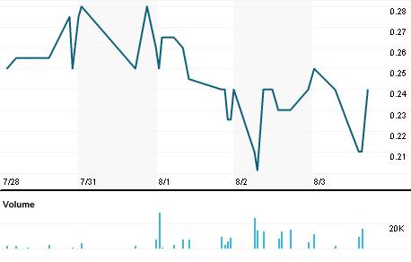Chart for TGLO.PK