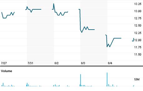Chart for THCOM.BK