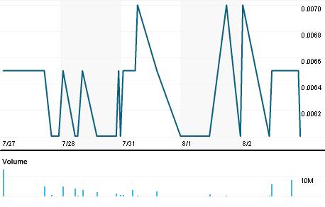 Chart for THX.AX