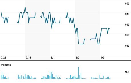 Chart for TINS.JK