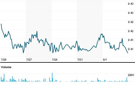 Chart for TIS.MI