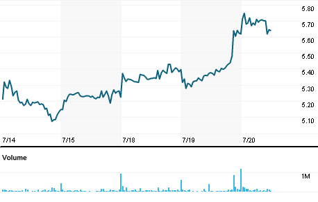 Chart for TKAG.DE