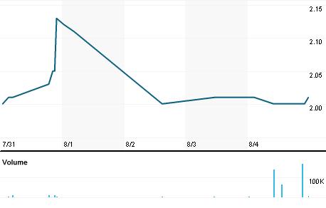 Chart for TKDV.CO
