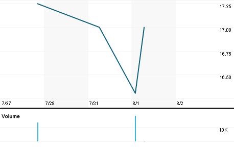 Chart for TKM8.L