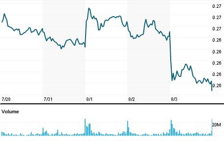 Chart for TLIT.MI