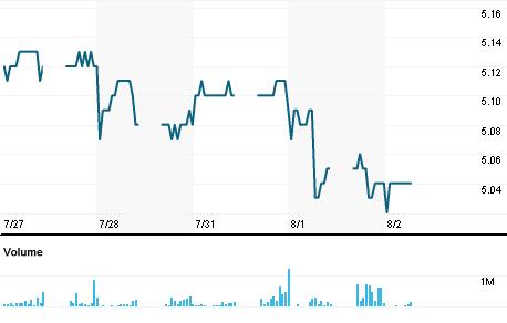 Chart for TLMM.KL