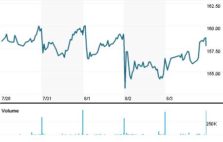 Chart for TLPR.L