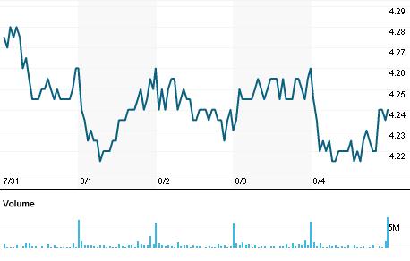 Chart for TLS.AX