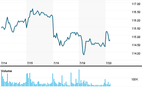 Ishares Lehman 20 Year Stock Quote Ishares Lehman 20 Year Company