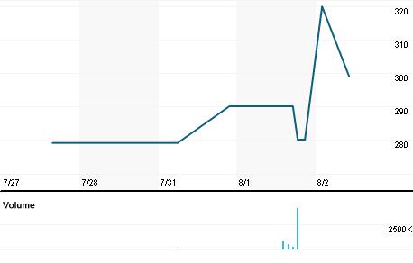 Chart for TMTJ.J