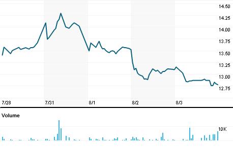Chart for TORXF.PK