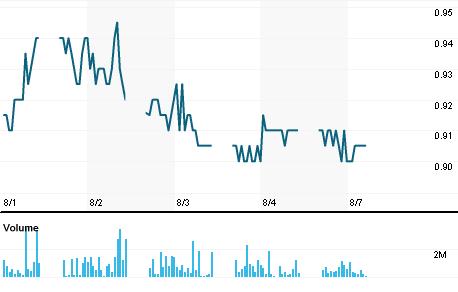 Chart for TPGC.KL