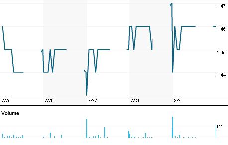 Chart for TPIPL.BK