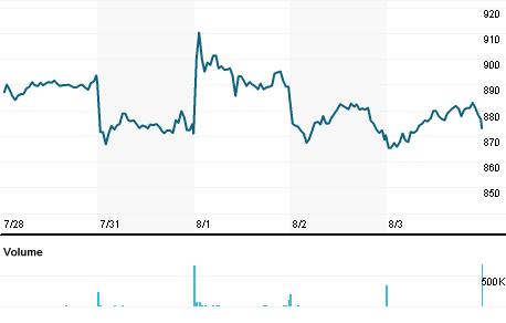 Chart for TPK.L