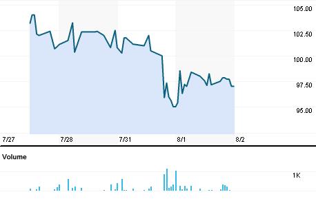 Chart for TPLI.BO