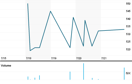 Chart for TREJ.J