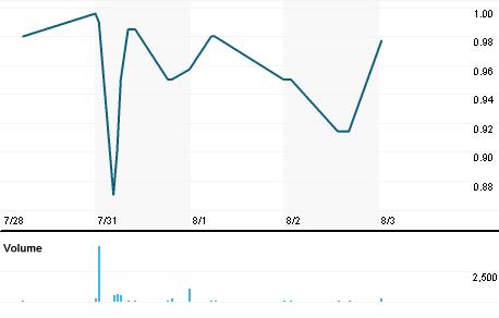 Chart for TRIB.OQ