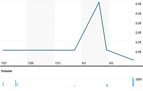 Chart for TRKL.SI