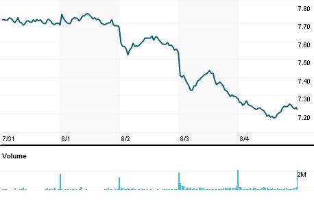Chart for TRN.MI