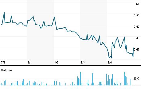 Chart for TRNI.MI