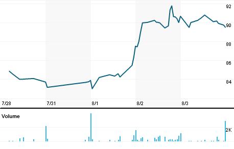 Chart for TRNS.OQ