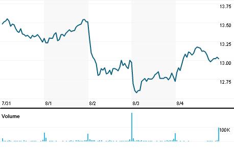 Chart for TROX.N