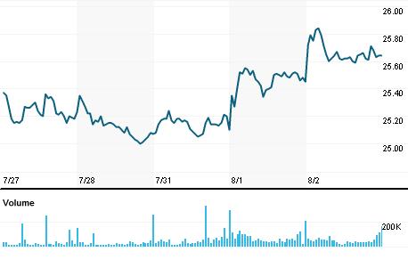 Chart for TRPL4.SA