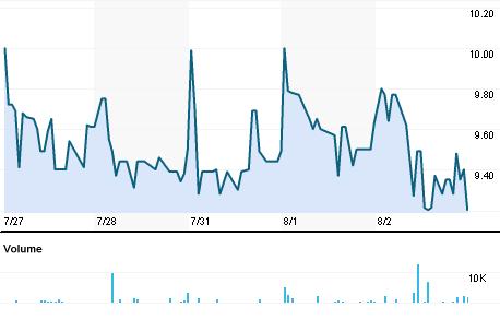 Chart for TRPT.BO