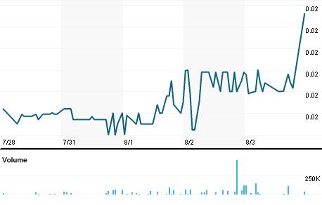 Chart for TRTC.PK