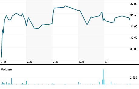 Chart for TSBK.OQ