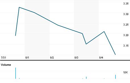 Chart for TSCDF.PK